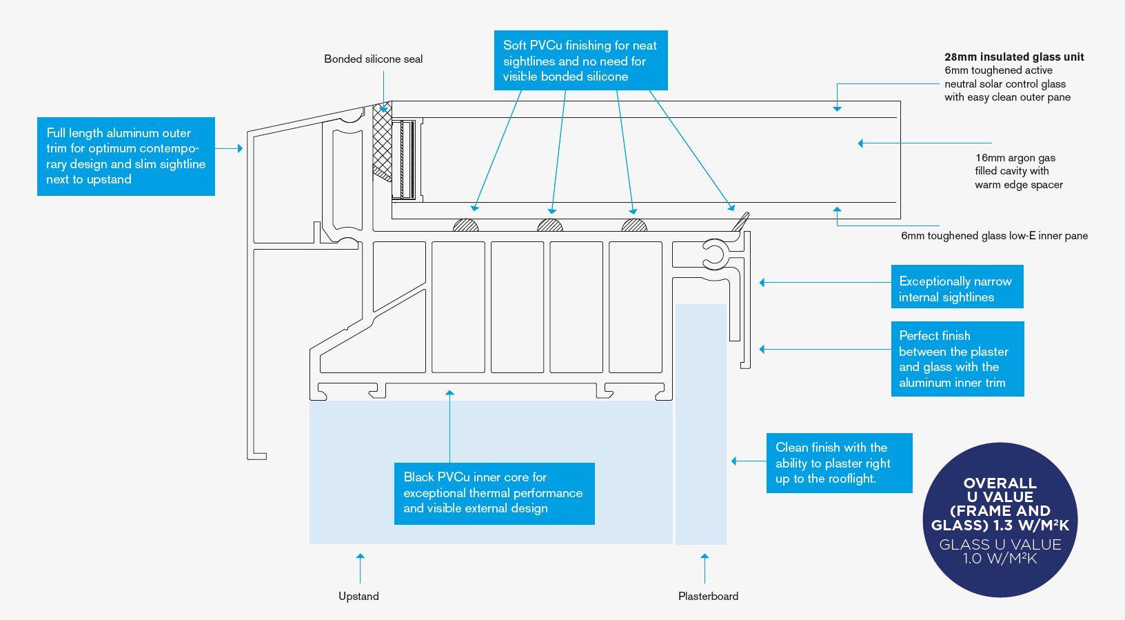 Atlas Flat Rooflight Technical Specification